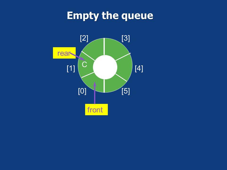 Empty the queue [0] [1] [2] [3] [4] [5] C rear front